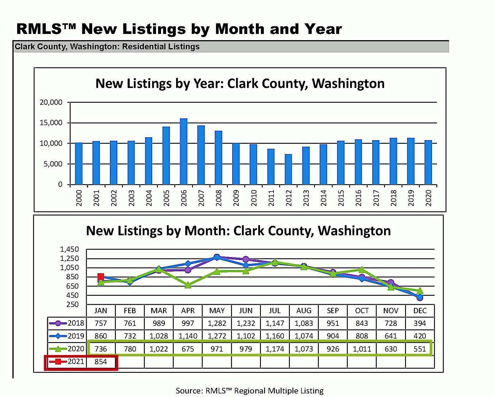 Clark County WA Home Sales
