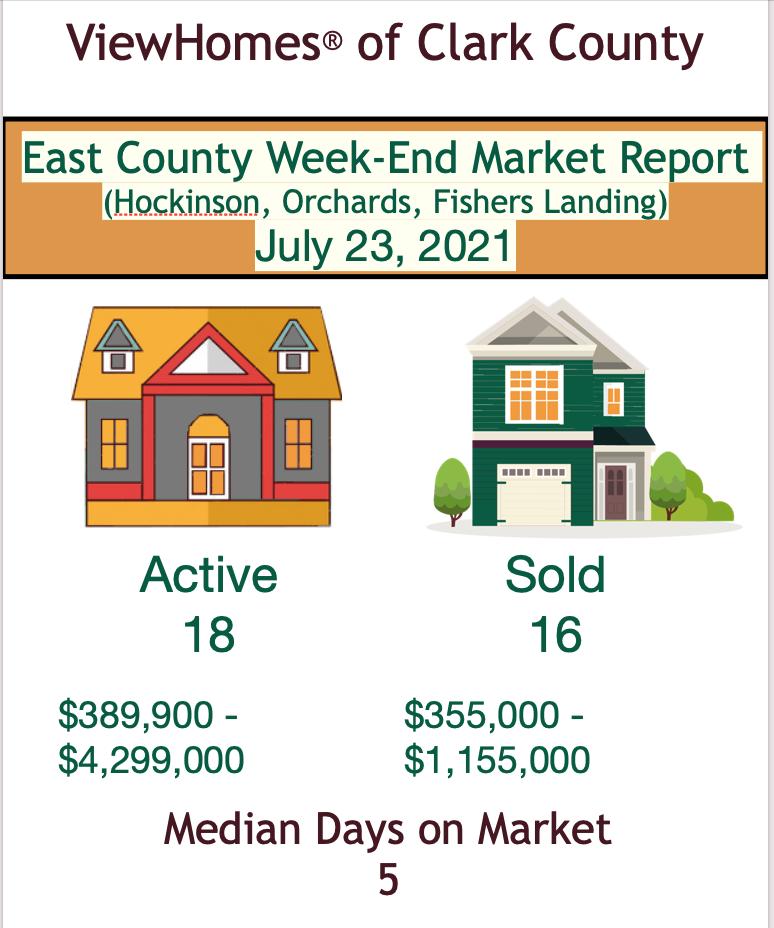 Week-End Market Report East County