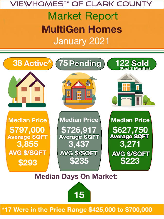 multigen home sales