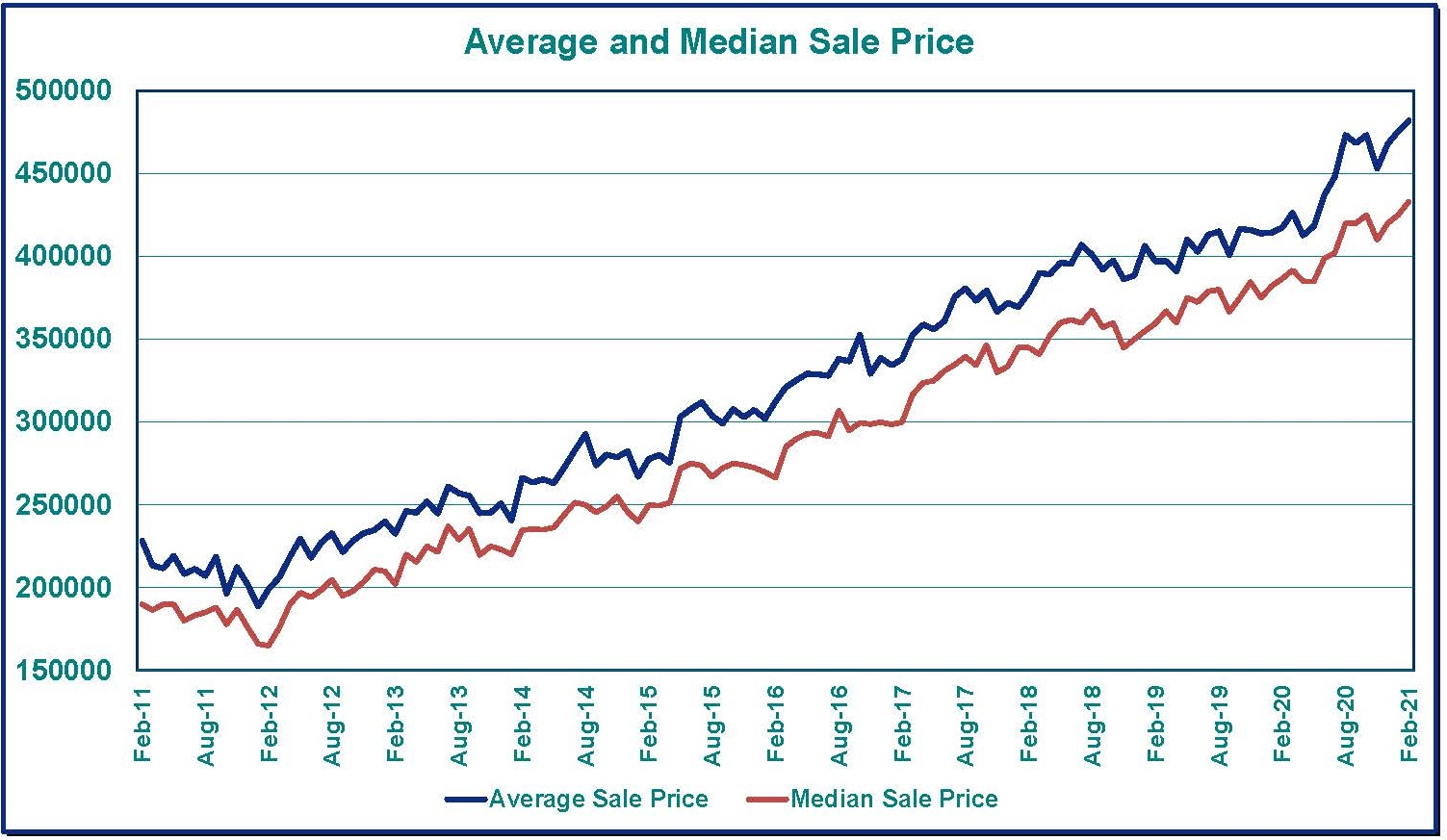Home Sales in Clark County