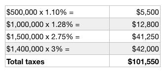 REET Tax on 1.400.000